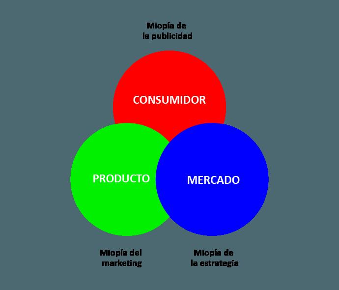 Marketing del malabarismo