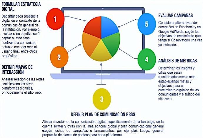 Plan digital 1