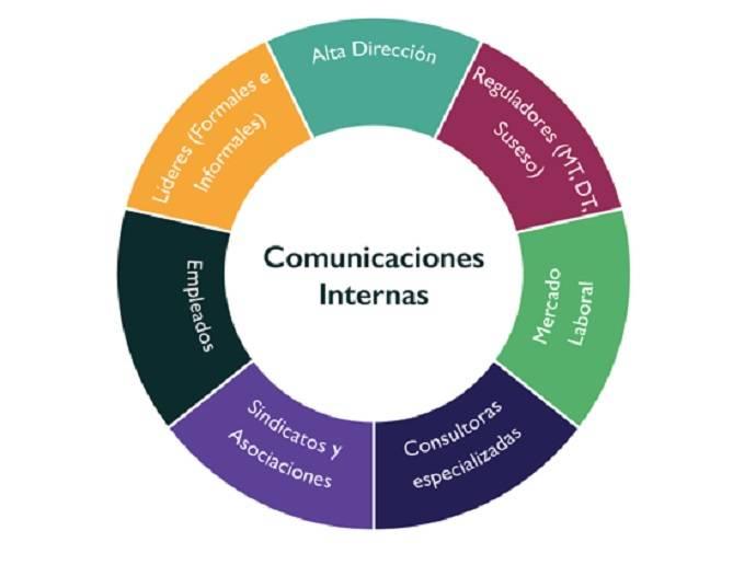Comunicacion interna figura 3