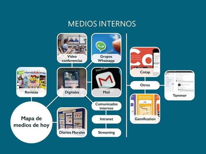 Comunicacion interna figura 4