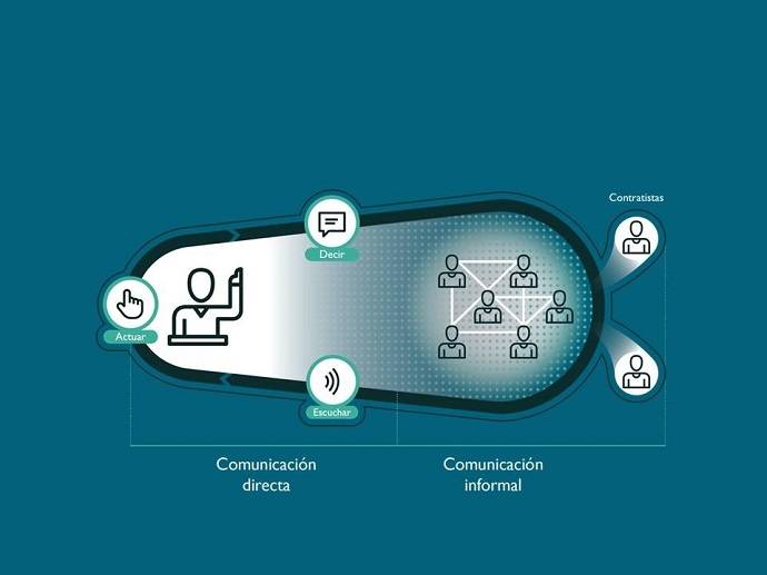 Comunicacion interna figura 5