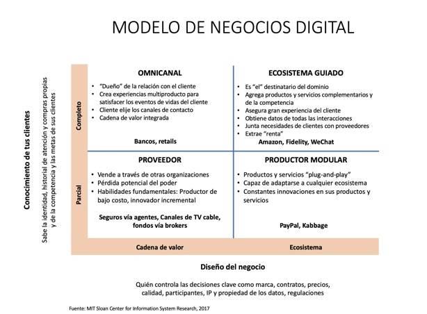 Figura 1 Modelo de Negocio Digital