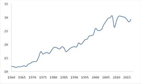 Figura 1 comercio internacional Razon de exportaciones mundiales sobre PIB mundial (en %)