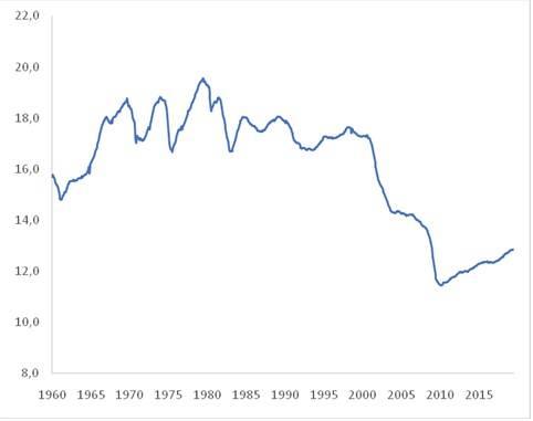 Figura 2 comercio internacional Numero de empleados en el sector manufacturero de los EE.UU. (millones de personas)