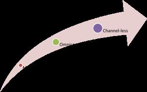 Multicanalidad omnicanalidad channel less