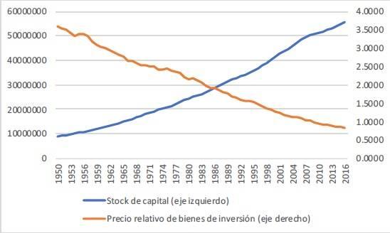 Figura 8 stock de capital y precio de bienes de inversión