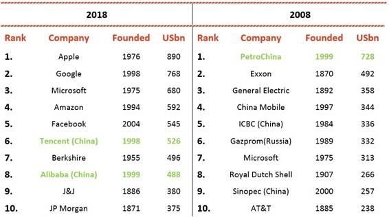 Plataformas mayores compañias del mundo tradicionales y de plataformas