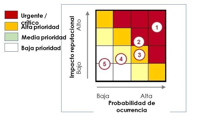 Prospeccion matriz ocurrencia issues-min