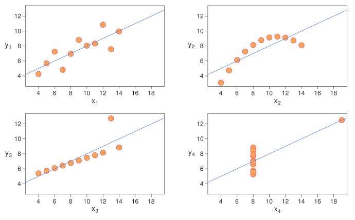 Visualizacion de datos Cuarteto Anscombe