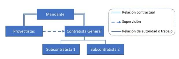 Modelo de estructura tradicional de relacion de participantes