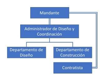 Figura 2 Modelo de estructura de administracion y diseño