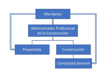 Figura 3 Modelo de estructura de administracion profesional al diseño