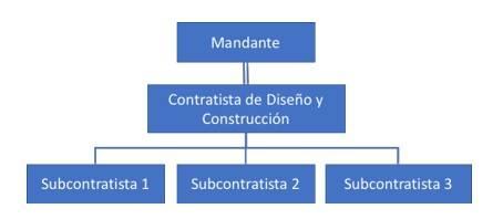 Figura 4 Modelo de estructura de contrato de diseño y construccion