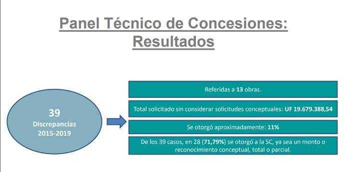 Panel tecnico de concesiones
