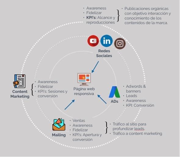 Figura 1 Ecosistema de canales digitales de una organización