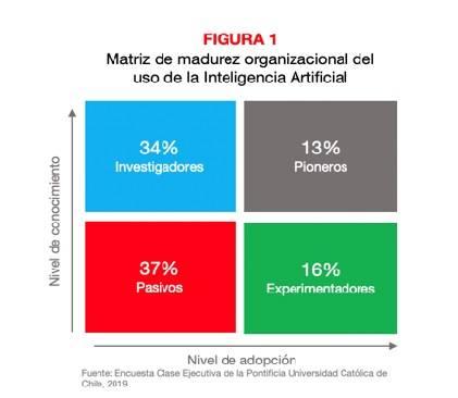 Figura 1 Matriz de madurez organizacional del uso de la inteligencia artificial