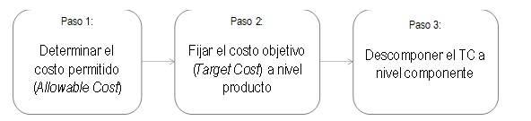 Figura 1 Pasos generales proceso TC ok