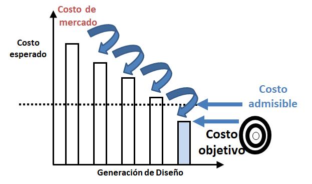 Figura 2 Costos y diseño