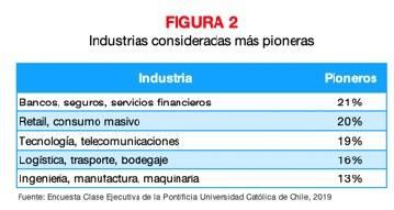 Figura 2 Industrias consideradas mas pioneras