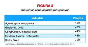 Figura 3 Industrias consideradas mas pasivas