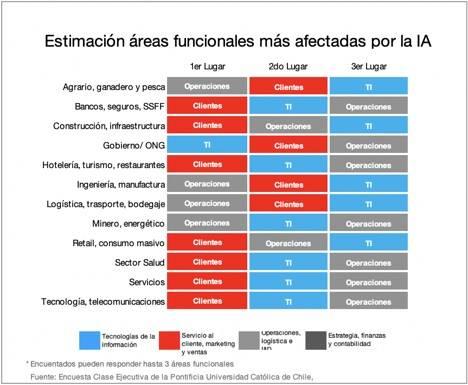 Figura Estimación áreas funcionales más afectadas por la IA
