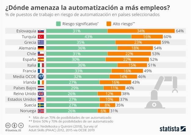 Figura IA en los negocios amenaza automatizacion a empleos