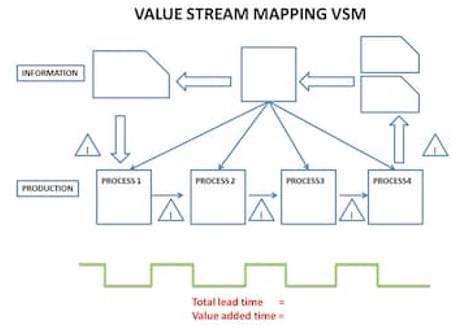 LSSS 1 Value Stream Mapping VSM