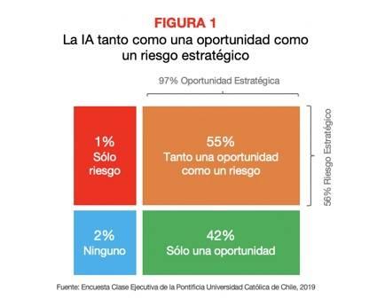 Figura 1 IA Latam V riesgos y oportunidades