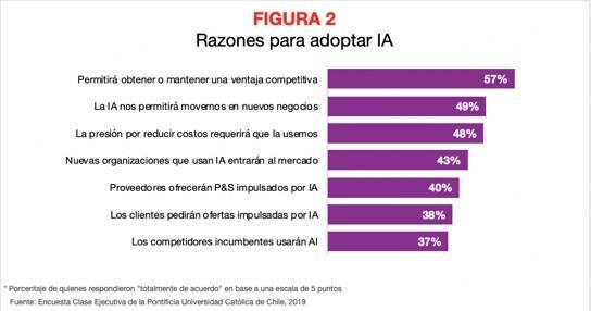 Figura 2 IA Latam V riesgos y oportinidades razones para adoptar IA