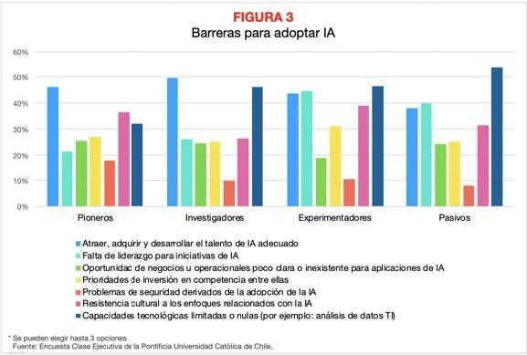 Figura 3 IA Latam V riesgos y oportunidades barreras para adoptar