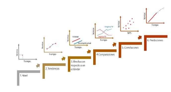 Nivel de complejidad del sistema de KPI figura