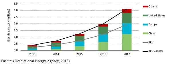 Electromovilidad global figura