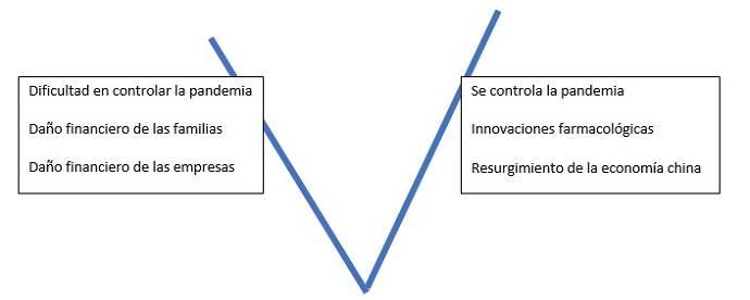 La V de la economia ok