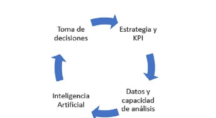 estrategia inteligente, KPI, Netflixicacion KPI