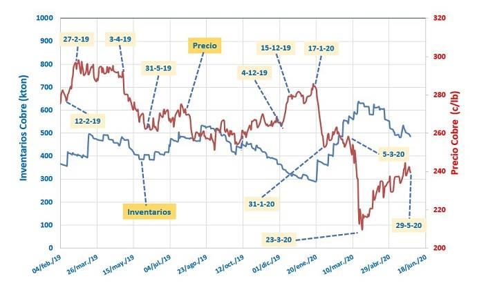 precio del cobre, pandemia, expectativas, gestión de la minería, pandemia, bolsa de metales