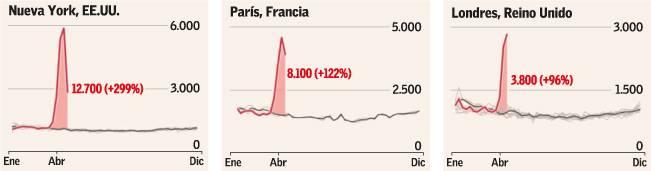 Pandemia AFP Figura 1 Aumento fallecidos