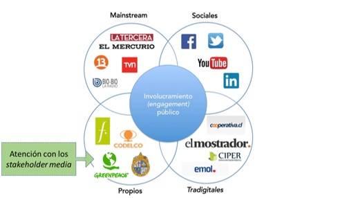 medio de comunicación, stakeholders,