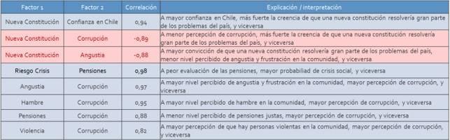 crisis de confianza, stakeholders chilenos, comunicación estratégica, issues