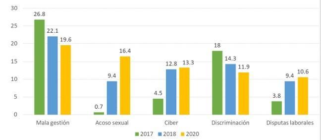 Evolucion 5 categorias crisis corporativas 2017-2020 puntos ciegos corporativos
