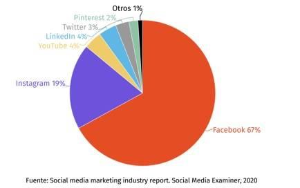 redes sociales más importantes para ejecutivos de mkt B2C, campañas digitales, curso Marketing digital