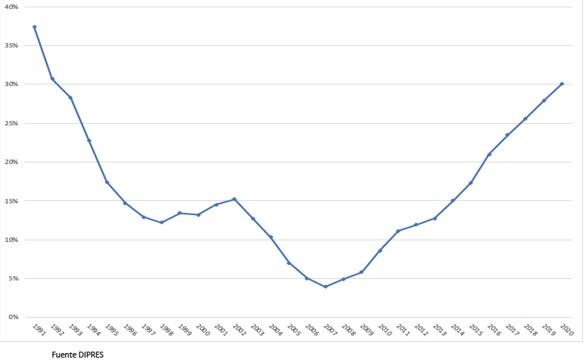 Deuda bruta como porcentaje del PIB, situación fiscal, curso sobre macroeconomía Clase Ejecutiva UC