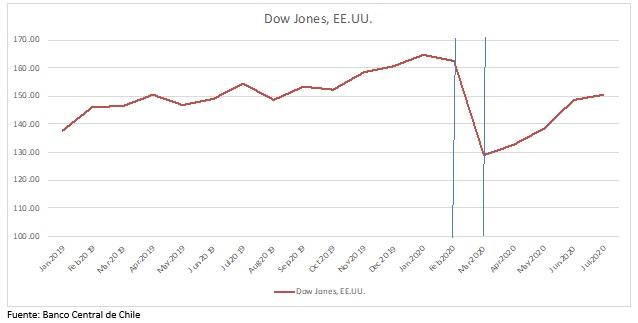 Figura 1 Evolucion reciente del Dow Jones