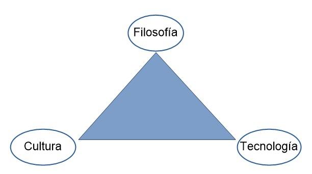 Figura 1 Triángulo de la Implementación de Lean Management, project lean management