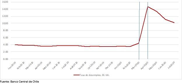 Figura 2 Evolucion reciente del desempleo en EE.UU.