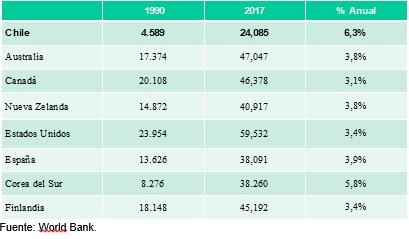 Figura PGB per capita varios paises, el modelo de desarrollo chileno