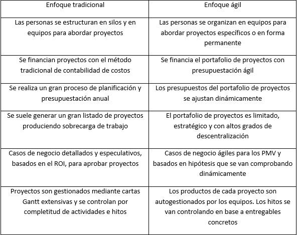 gestion agil de proyectos, curso estrategia corporativa agil Clase Ejecutiva uc