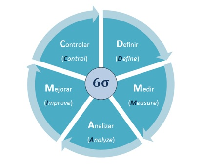 ciclo DMAIC