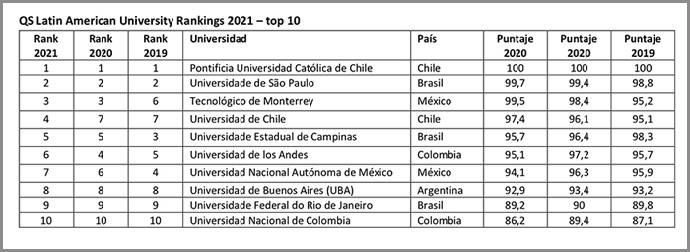 UC cupa el primer lugar en ranking QS 2021