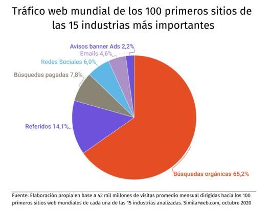 visitas web, tráfico web