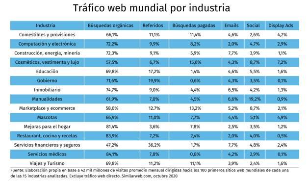 Canales digitales trafico web mundial por industria curso marketing digital de claseejecutiva uc